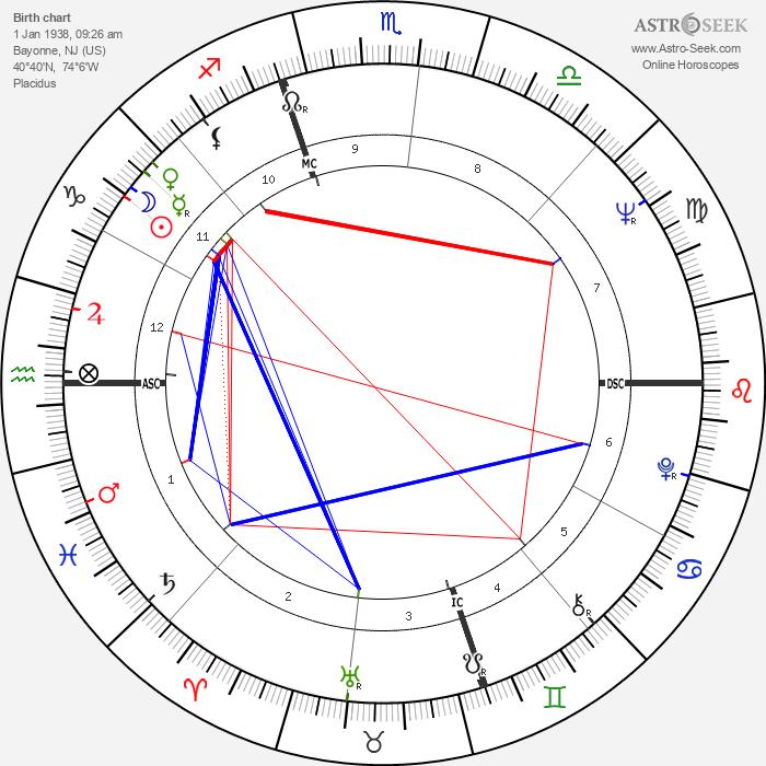 Frank Langella - Astrology Natal Birth Chart