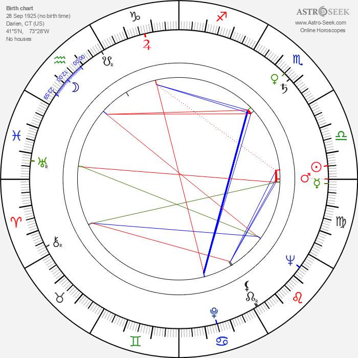 Frank Latimore - Astrology Natal Birth Chart