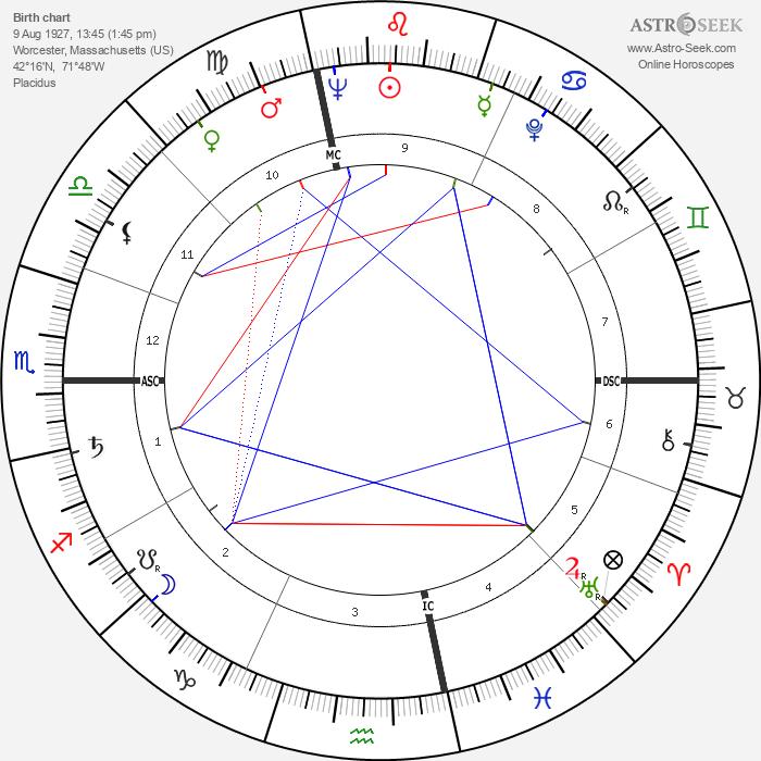 Frank Lincoln Viner - Astrology Natal Birth Chart