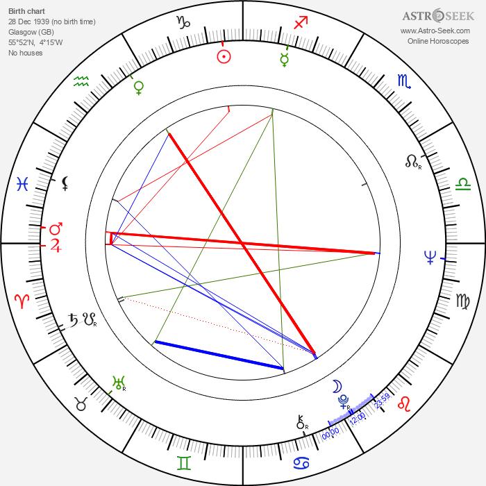 Frank McLintock - Astrology Natal Birth Chart