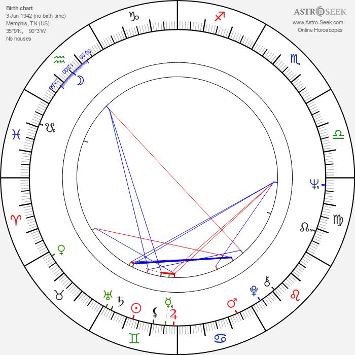 Frank McRae - Astrology Natal Birth Chart