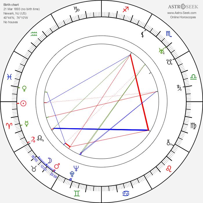 Frank Merrill - Astrology Natal Birth Chart