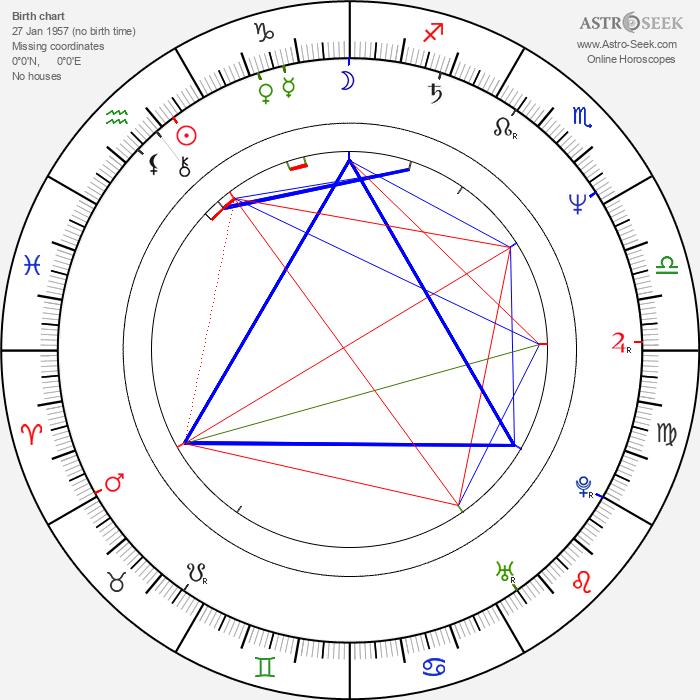 Frank Miller - Astrology Natal Birth Chart