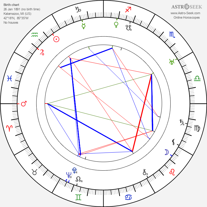 Frank Mills - Astrology Natal Birth Chart