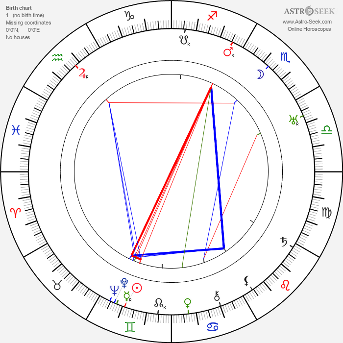 Frank Morgan - Astrology Natal Birth Chart