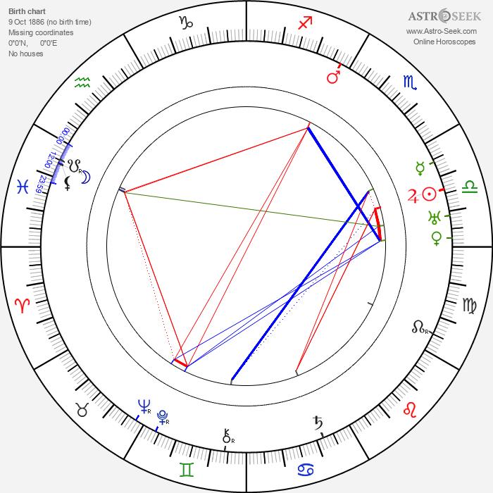 Frank Newburg - Astrology Natal Birth Chart