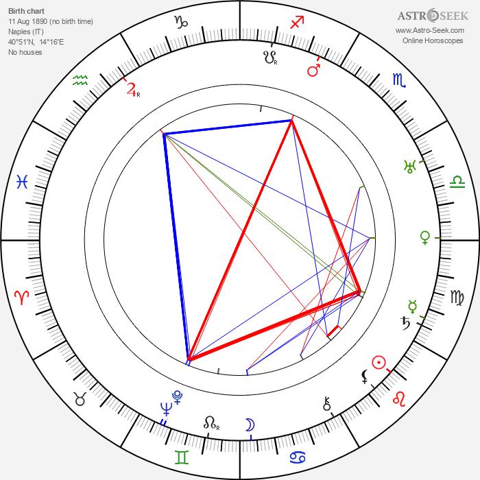Frank Oliveras - Astrology Natal Birth Chart