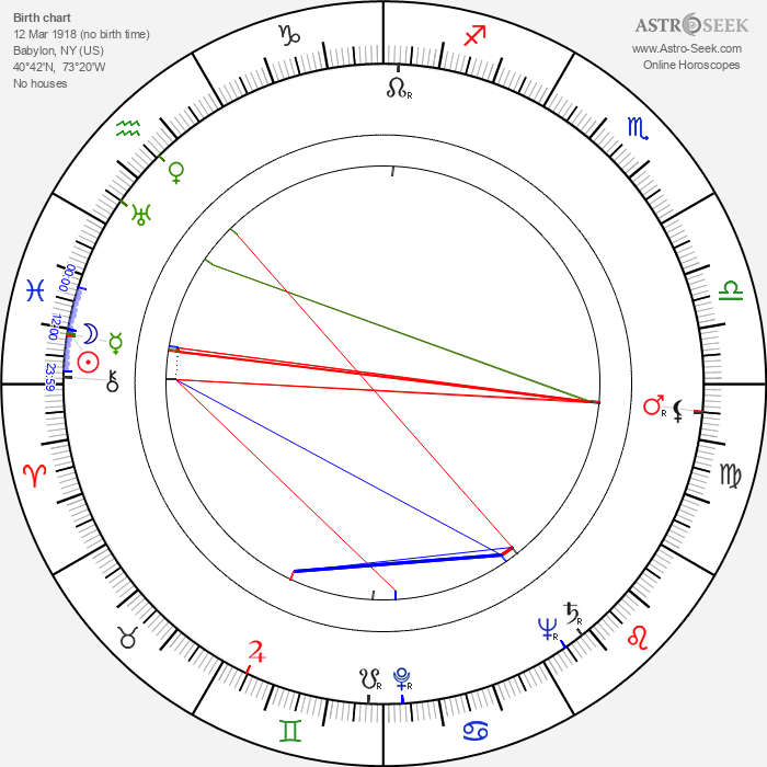 Frank Overton - Astrology Natal Birth Chart