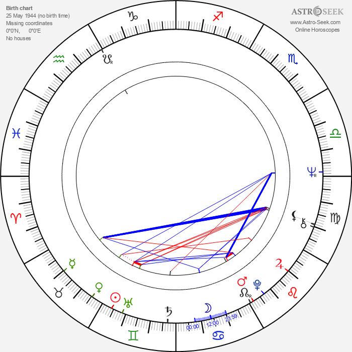 Frank Oz - Astrology Natal Birth Chart