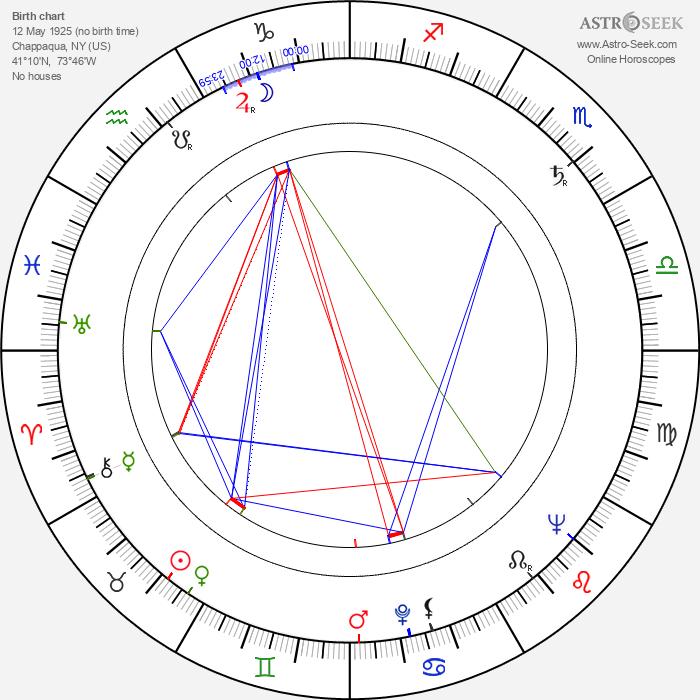 Frank Pierson - Astrology Natal Birth Chart