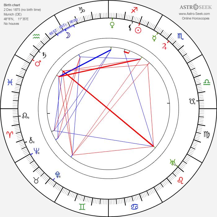 Frank Reicher - Astrology Natal Birth Chart