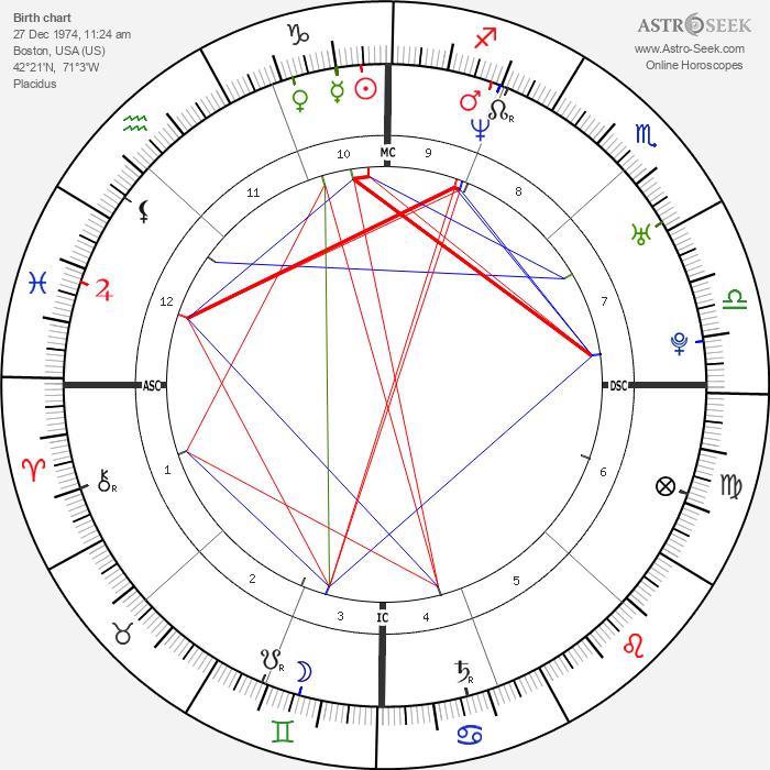 Frank Shea Jr. - Astrology Natal Birth Chart