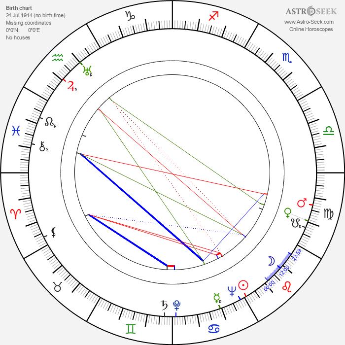Frank Silvera - Astrology Natal Birth Chart