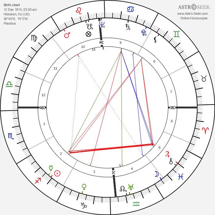 Frank Sinatra - Astrology Natal Birth Chart