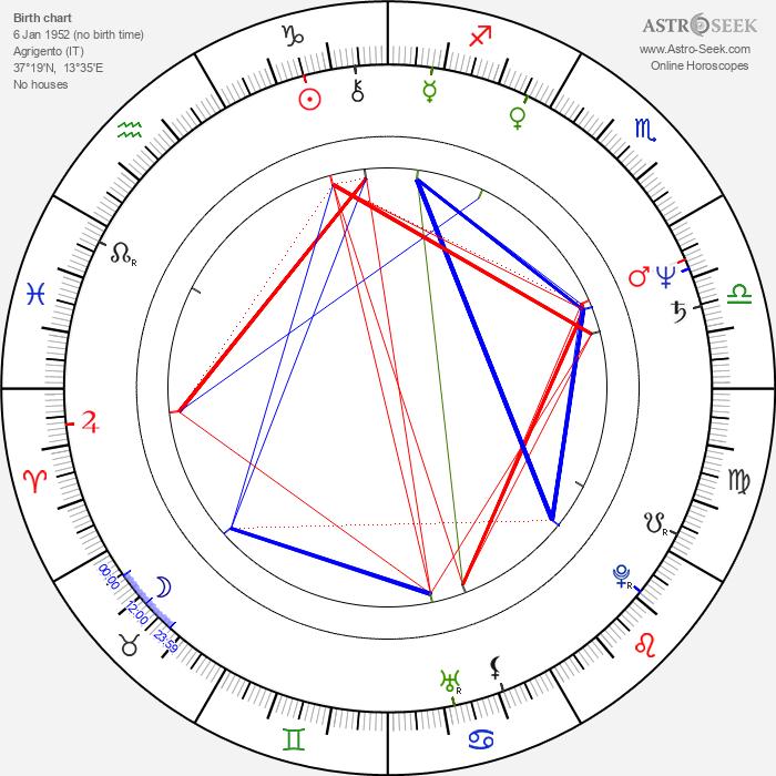 Frank Sivero - Astrology Natal Birth Chart
