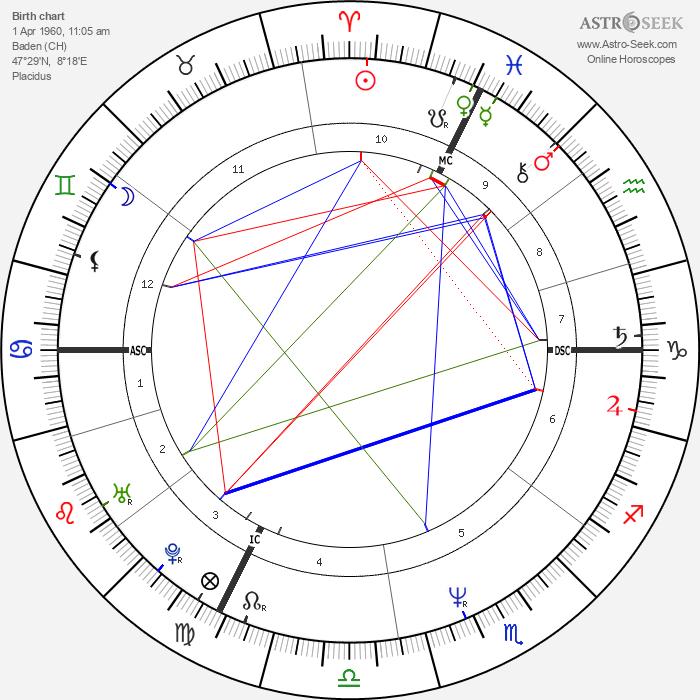 Frank Sperdin - Astrology Natal Birth Chart