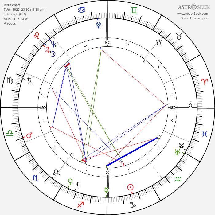 Frank Stephen Miles - Astrology Natal Birth Chart