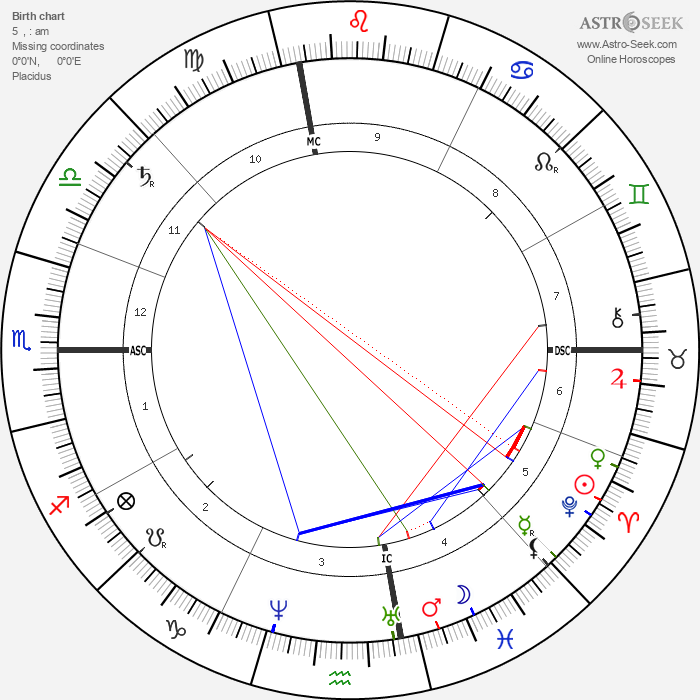 Frank Stockton - Astrology Natal Birth Chart