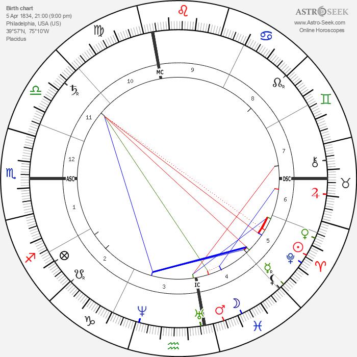 Frank Stockton - Astrology Natal Birth Chart