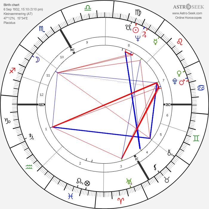 Frank Stronach - Astrology Natal Birth Chart