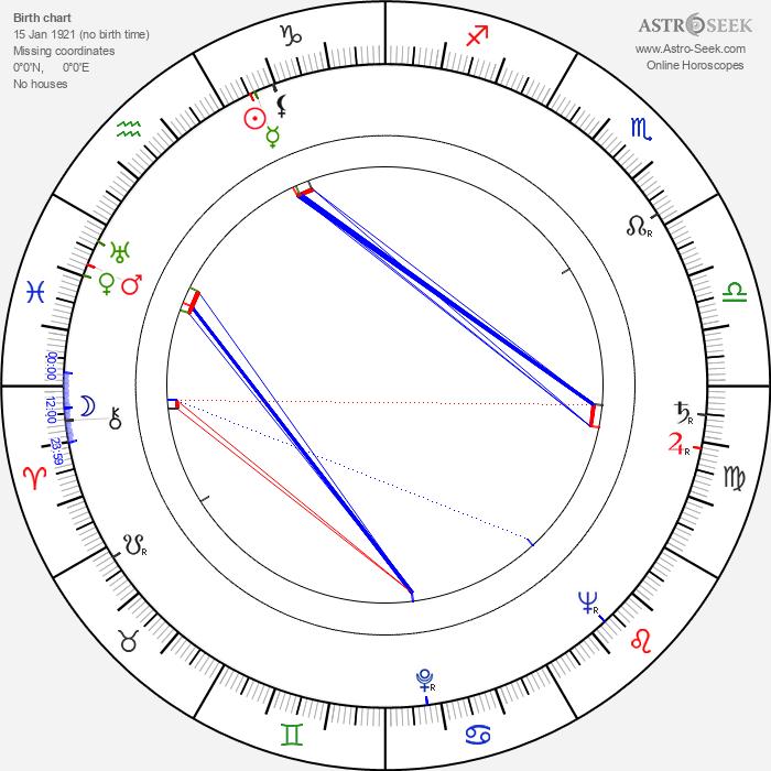 Frank Thornton - Astrology Natal Birth Chart