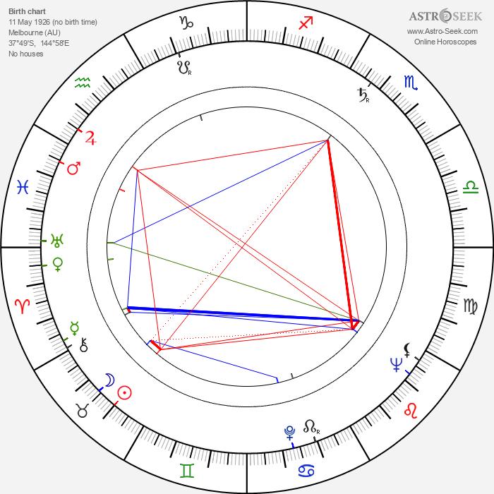 Frank Thring - Astrology Natal Birth Chart