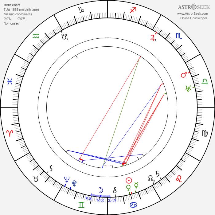 Frank Tokunaga - Astrology Natal Birth Chart