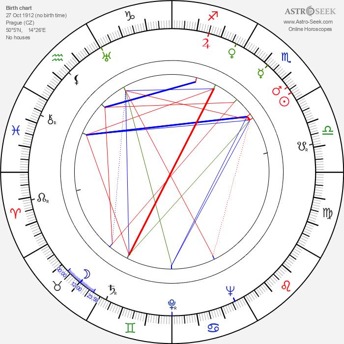 Frank Towen - Astrology Natal Birth Chart