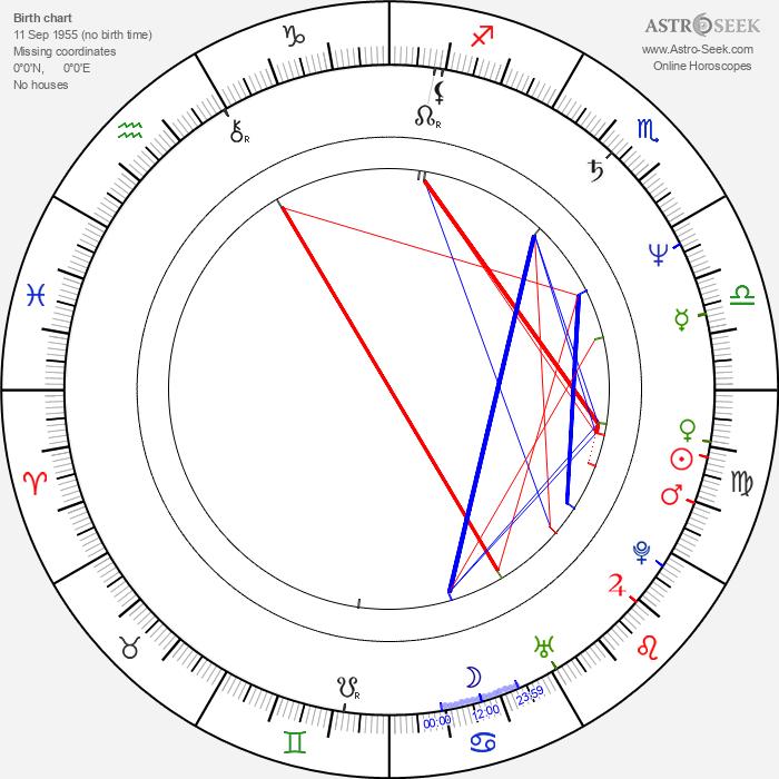 Frank Traynor - Astrology Natal Birth Chart