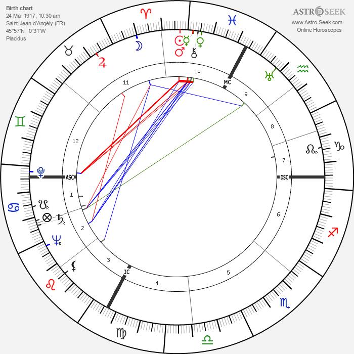 Frank Villard - Astrology Natal Birth Chart