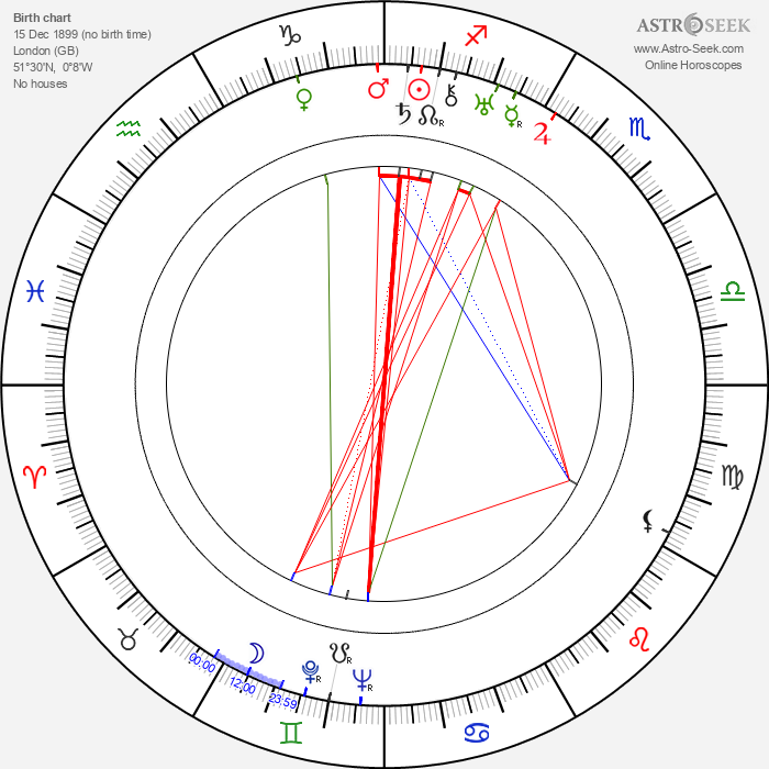 Frank Vosper - Astrology Natal Birth Chart