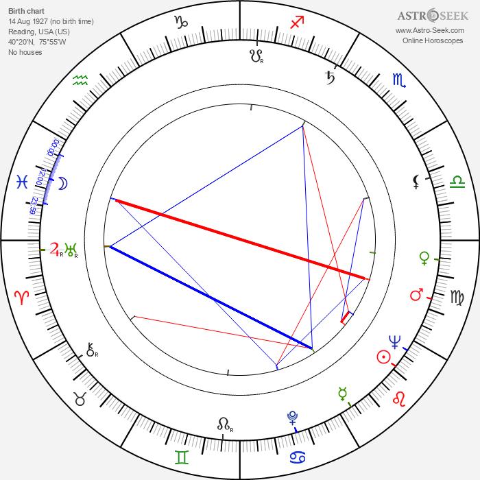 Frank W. Luerssen - Astrology Natal Birth Chart