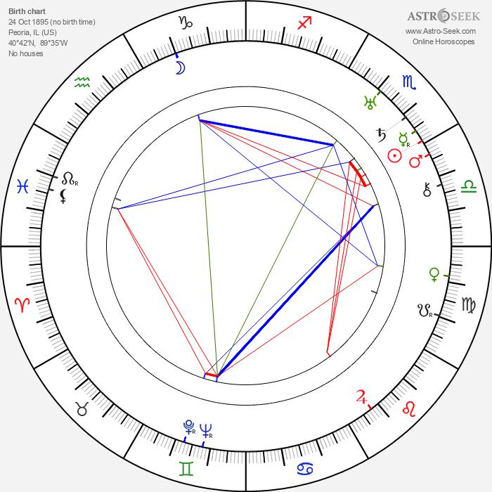 Frank Wead - Astrology Natal Birth Chart