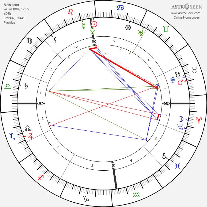 Frank Wedekind - Astrology Natal Birth Chart