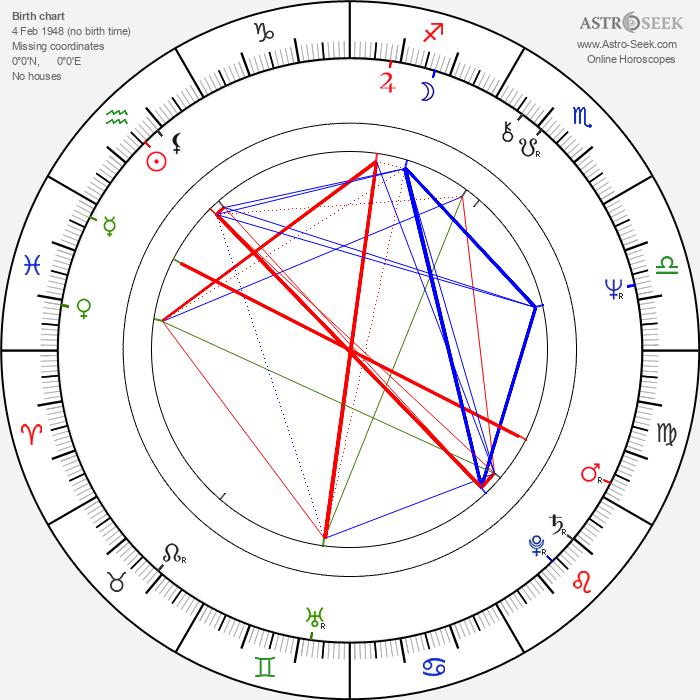 Frank Wills - Astrology Natal Birth Chart