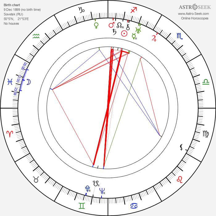 Frank Wisbar - Astrology Natal Birth Chart