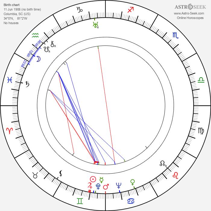Frank Woodruff - Astrology Natal Birth Chart