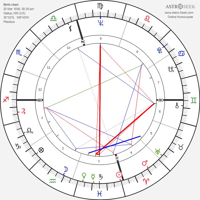Frank Zuniga - Astrology Natal Birth Chart