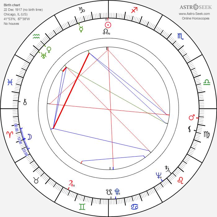 Frankie Darro - Astrology Natal Birth Chart