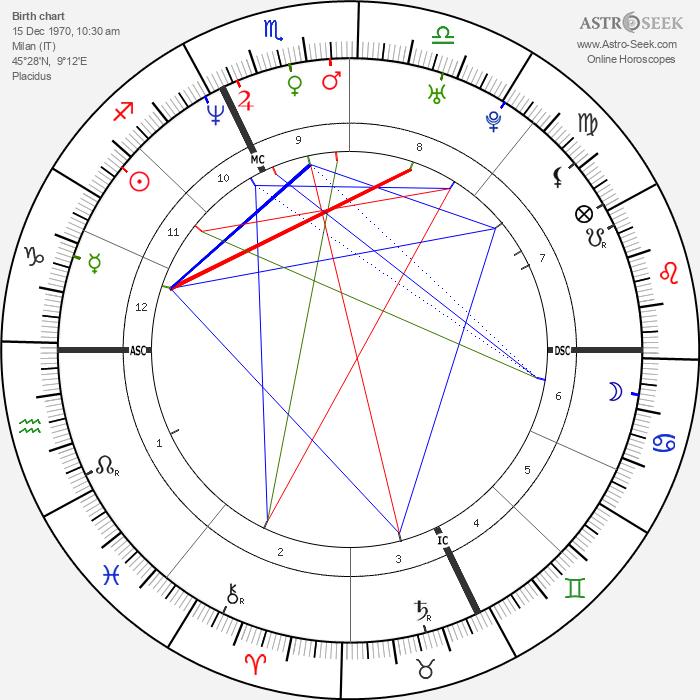 Frankie Dettori - Astrology Natal Birth Chart
