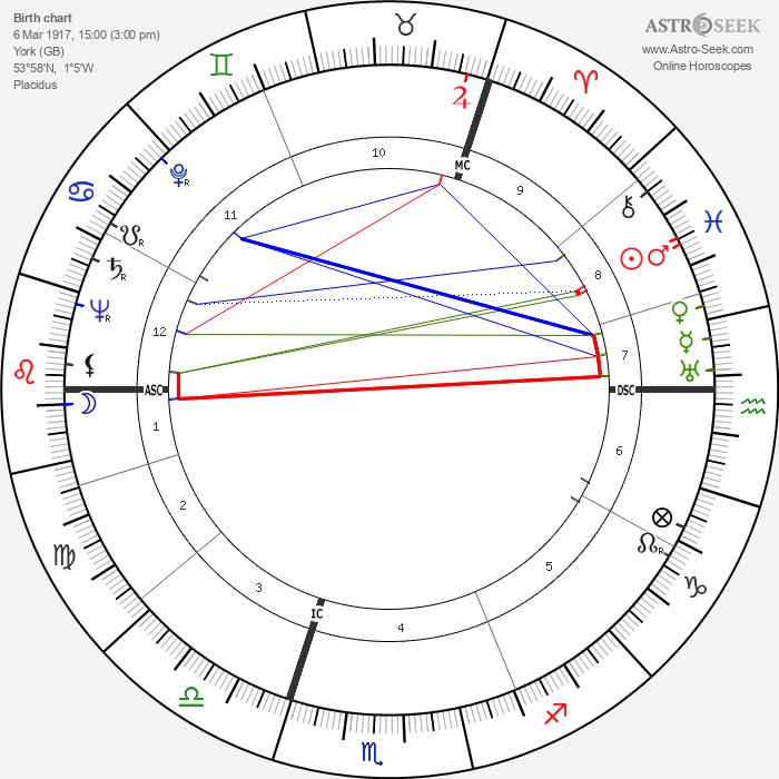 Frankie Howerd - Astrology Natal Birth Chart