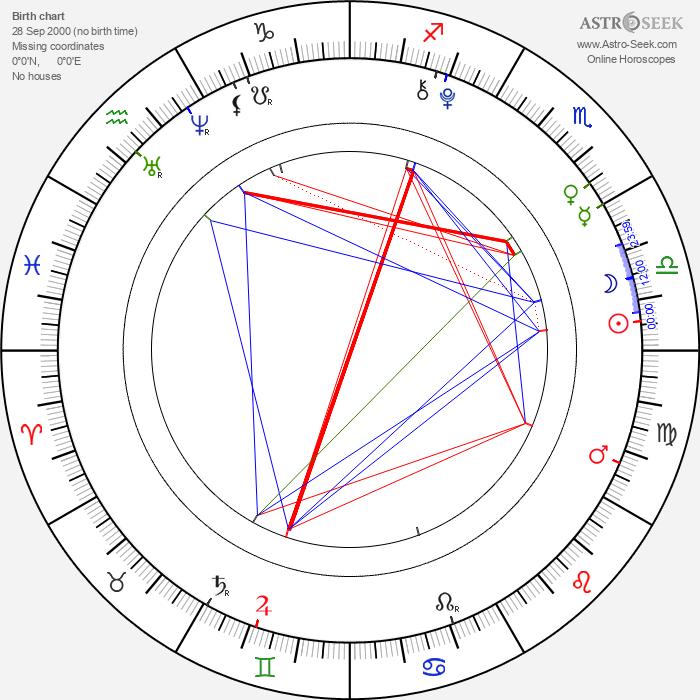 Frankie Jonas - Astrology Natal Birth Chart