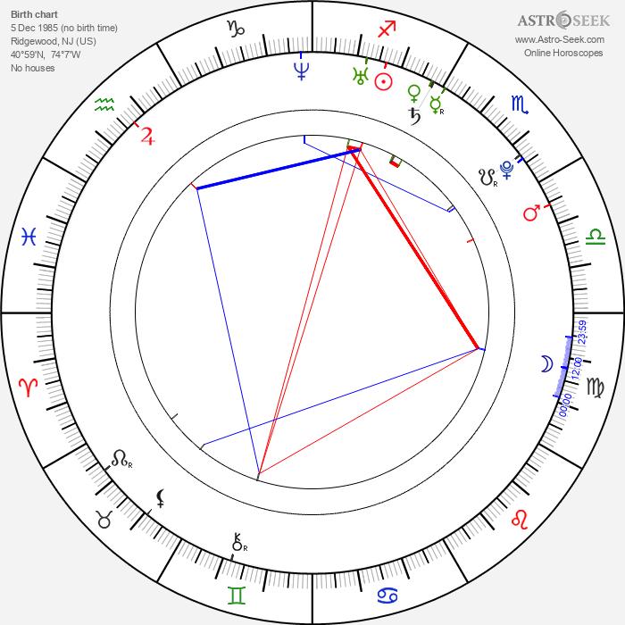 Frankie Muniz - Astrology Natal Birth Chart