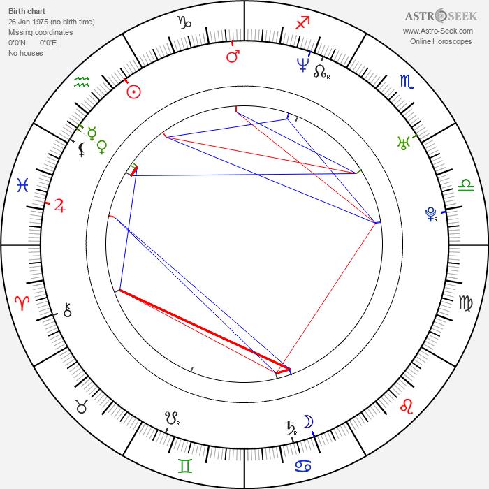 Frankie Rayder - Astrology Natal Birth Chart
