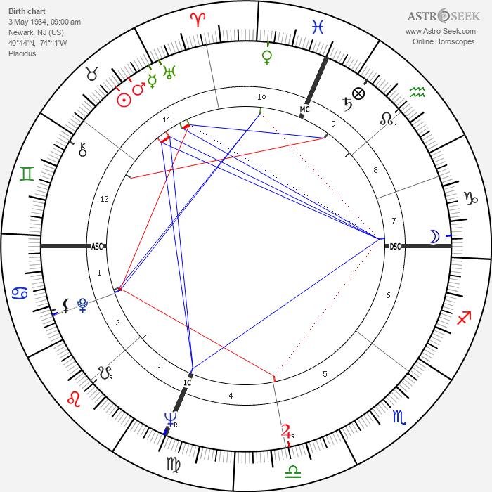 Frankie Valli - Astrology Natal Birth Chart