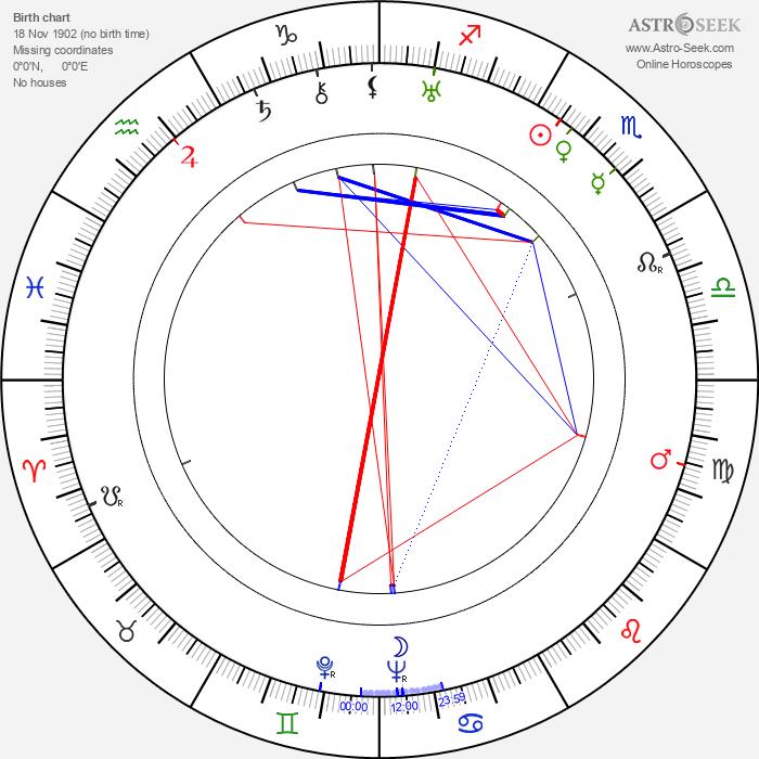 Franklin Adreon - Astrology Natal Birth Chart