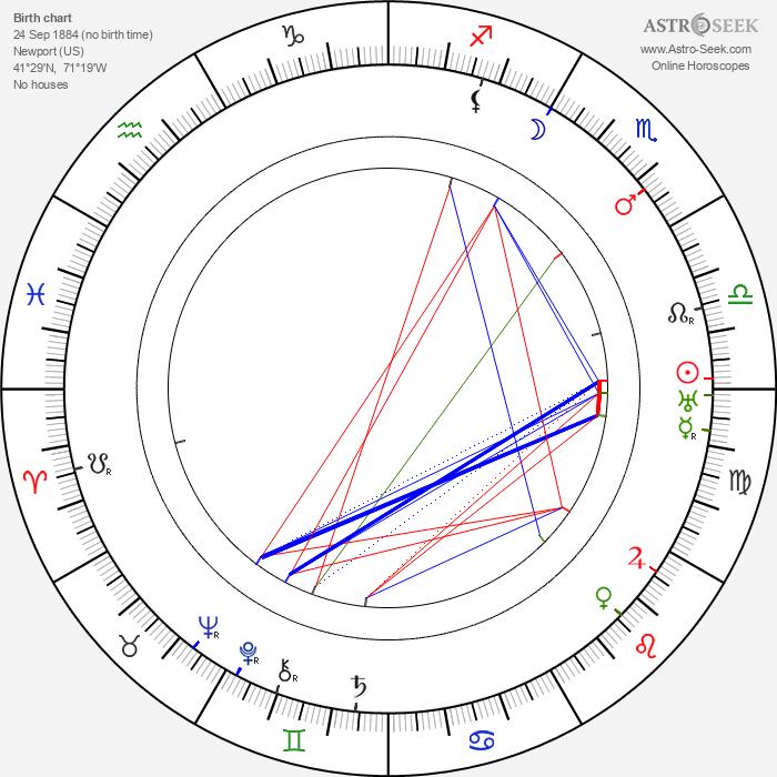 Franklin C. Mars - Astrology Natal Birth Chart