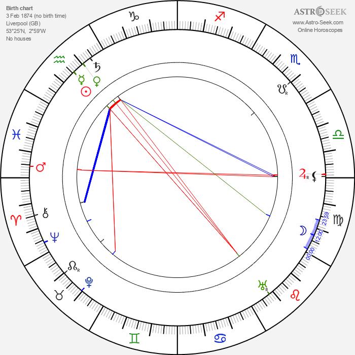Franklin Dyall - Astrology Natal Birth Chart