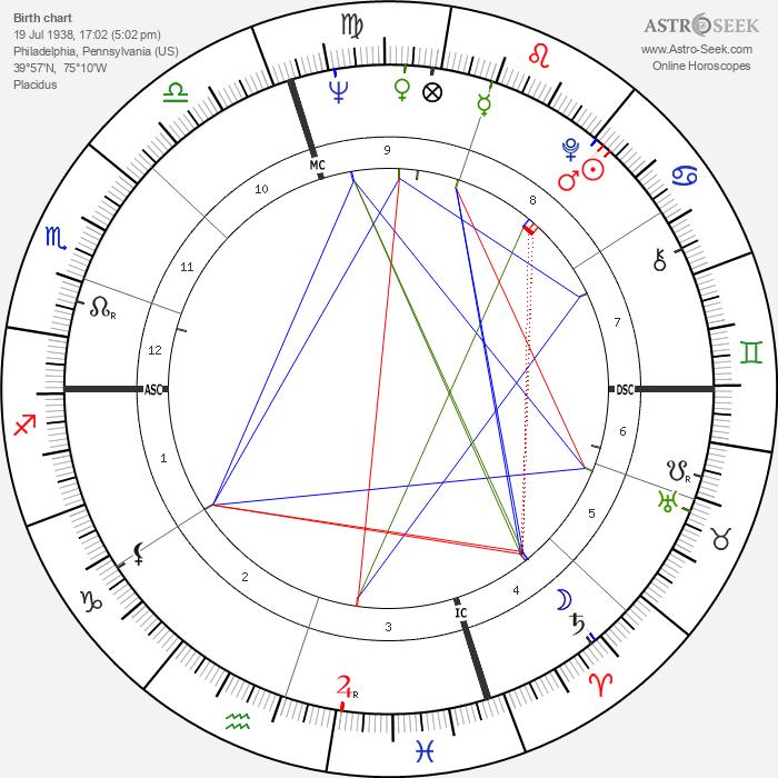 Franklin III Roosevelt - Astrology Natal Birth Chart
