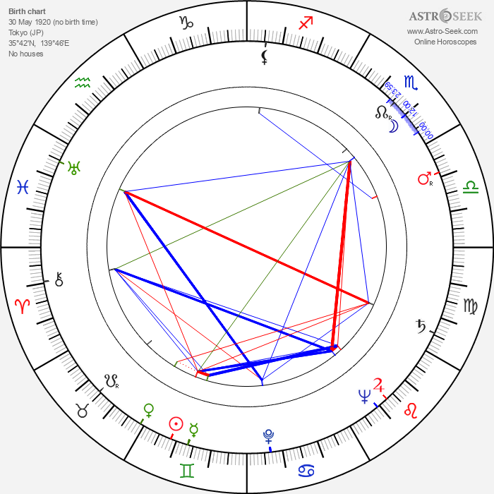 Franklin J. Schaffner - Astrology Natal Birth Chart